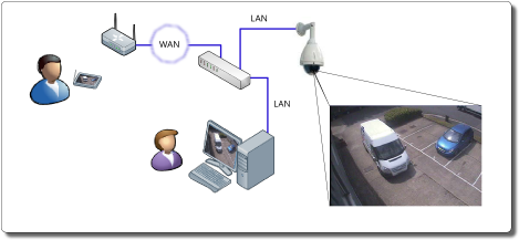 Cctv networking ip cameta schematic diagram ccuart Image collections